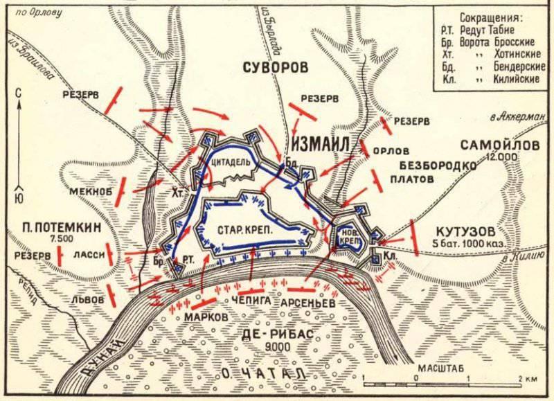 Турецкая крепость Измаил
